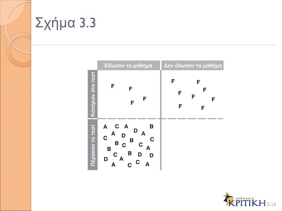 Σχήμα 3.3 3-14