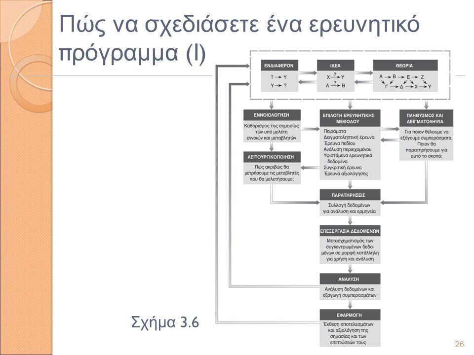 Πώς να σχεδιάσετε ένα ερευνητικό πρόγραμμα (Ι)