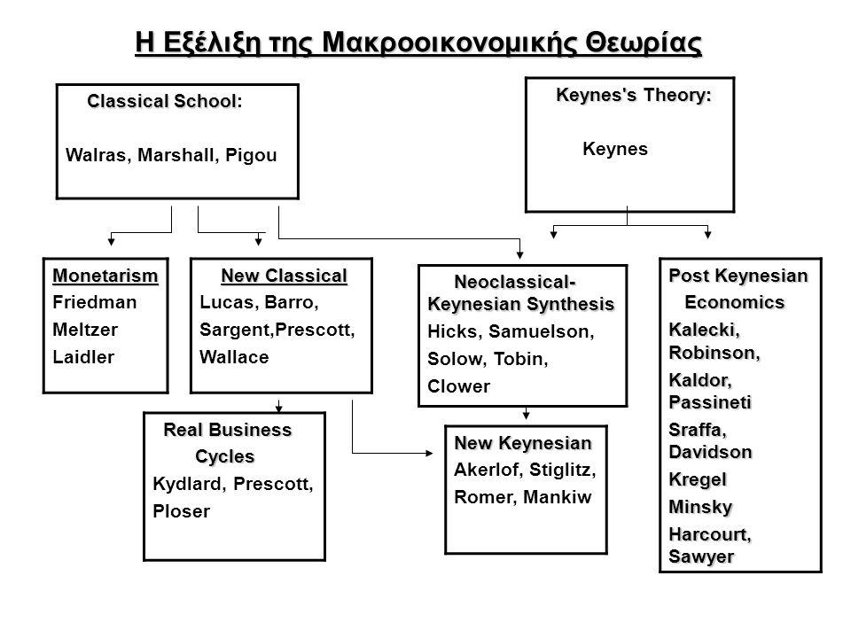 Η Εξέλιξη της Μακροοικονομικής Θεωρίας