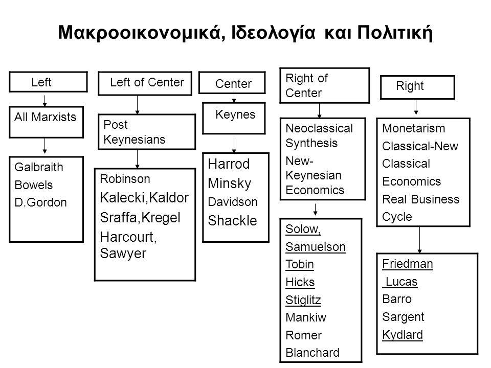 Μακροοικονομικά, Ιδεολογία και Πολιτική
