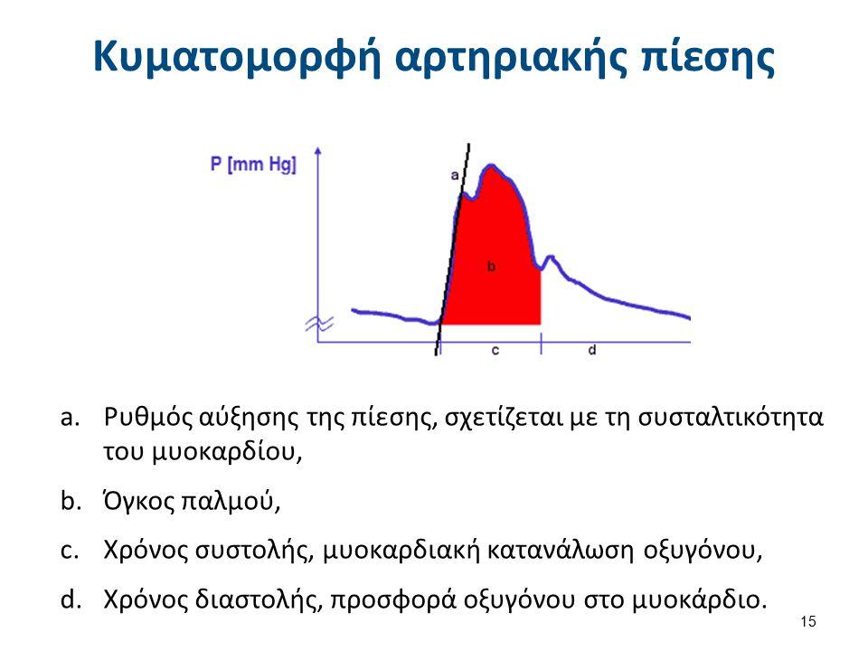 Μέτρηση κεντρικής φλεβικής πίεσης