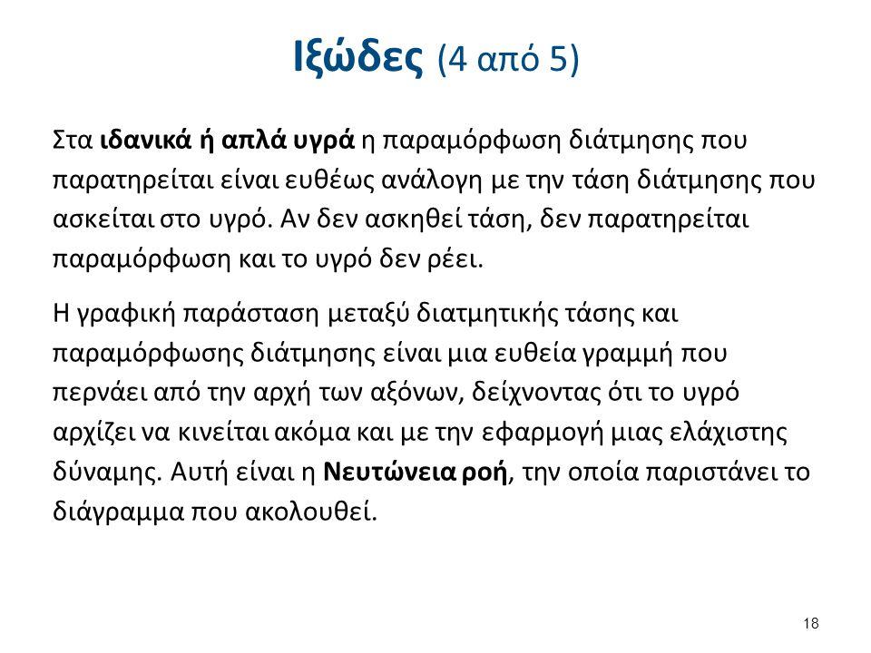 Ιξώδες (5 από 5)