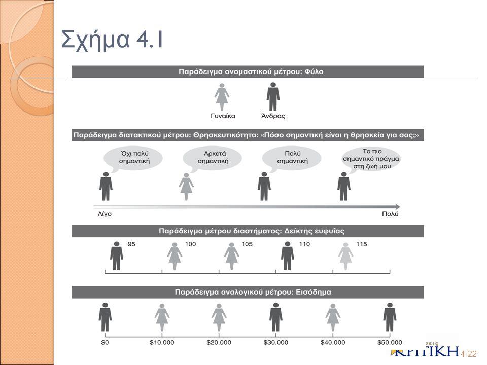 Σχήμα 4.1 4-22