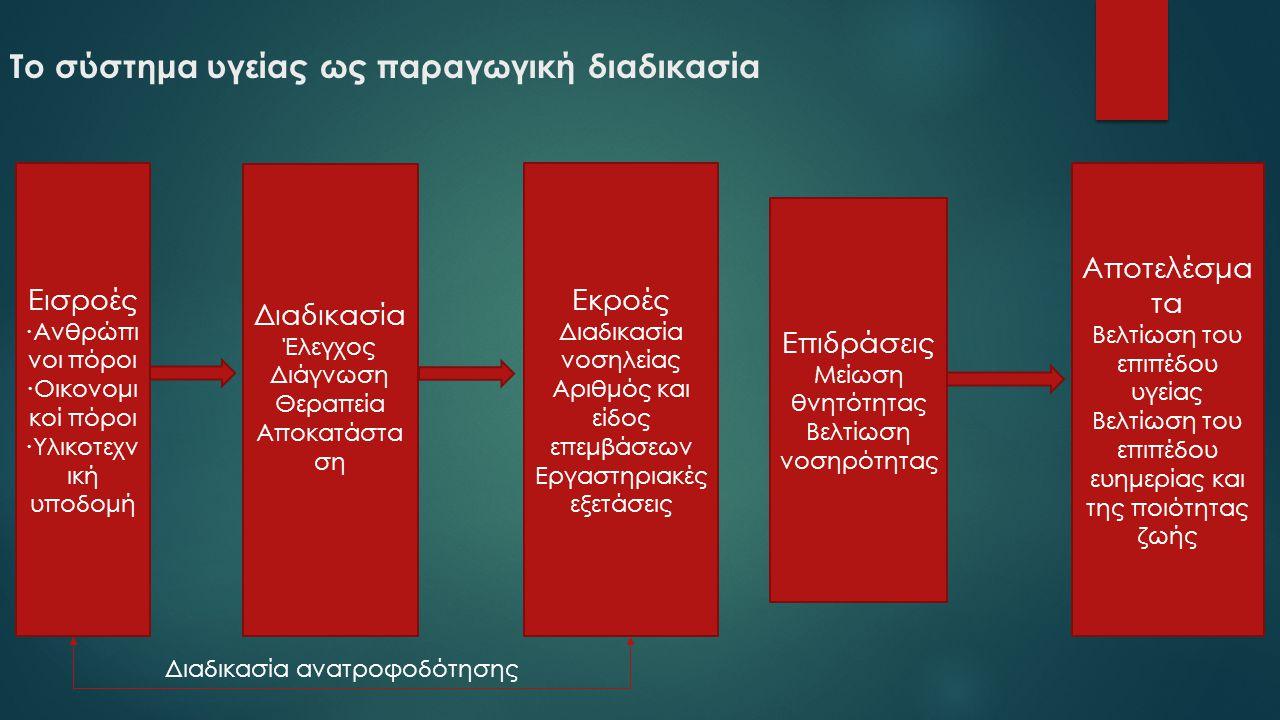 Το σύστημα υγείας ως παραγωγική διαδικασία