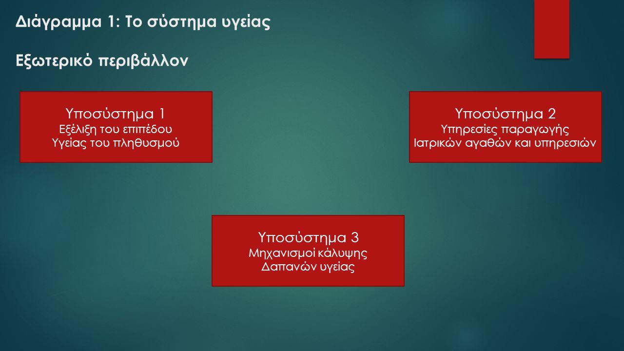 Διάγραμμα 1: Το σύστημα υγείας Εξωτερικό περιβάλλον