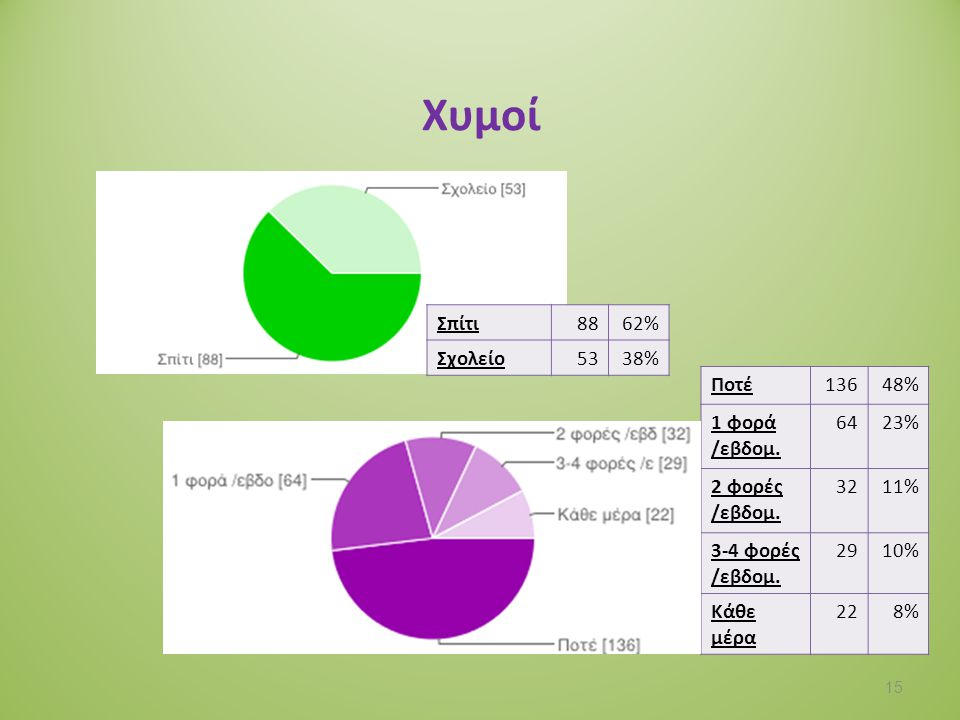 Χυμοί Σπίτι 88 62% Σχολείο 53 38% Ποτέ 136 48% 1 φορά /εβδομ. 64 23%
