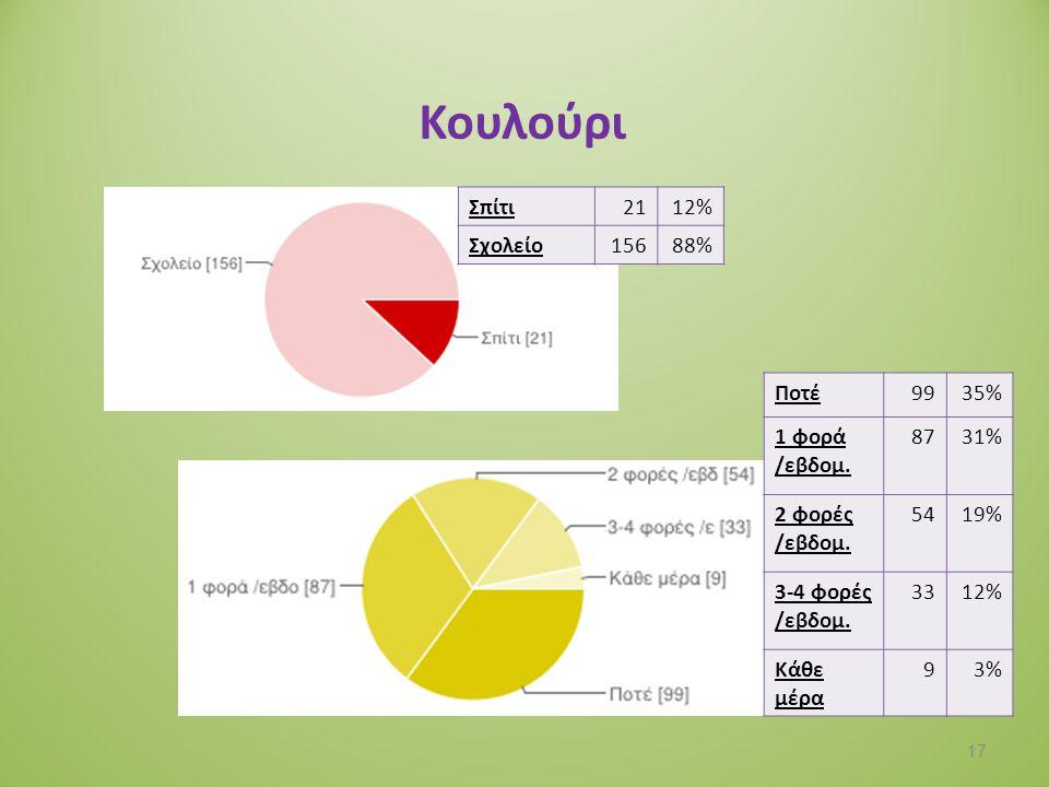 Κουλούρι Σπίτι 21 12% Σχολείο 156 88% Ποτέ 99 35% 1 φορά /εβδομ. 87