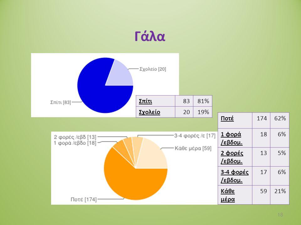 Γάλα Σπίτι 83 81% Σχολείο 20 19% Ποτέ 174 62% 1 φορά /εβδομ. 18 6%