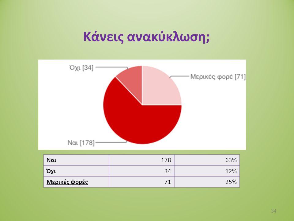 Κάνεις ανακύκλωση; Ναι 178 63% Όχι 34 12% Μερικές φορές 71 25%