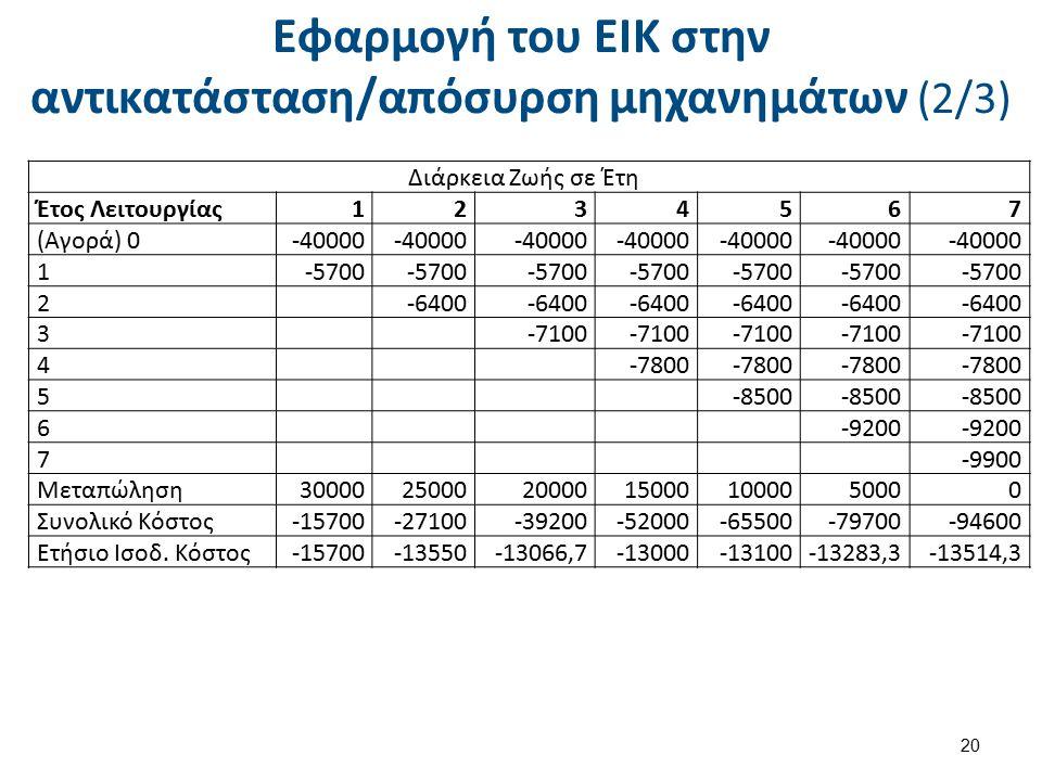 Εφαρμογή του ΕΙΚ στην αντικατάσταση/απόσυρση μηχανημάτων (3/3)