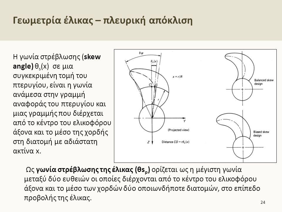 Γεωμετρία έλικας –διαμήκης απόκλιση