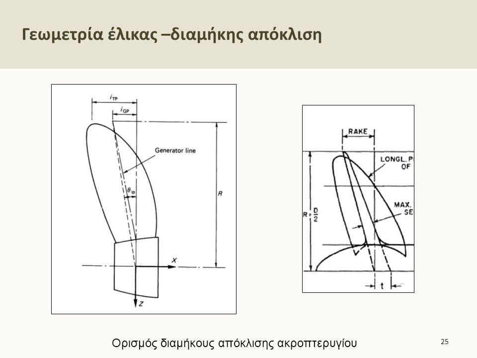 Γεωμετρία έλικας 5/8 Τυπικό σχέδιο έλικας