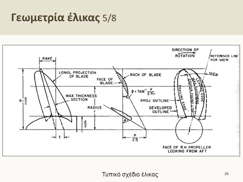 Γεωμετρία έλικας – προβαλλόμενη και ανεπτυγμένη επιφάνεια