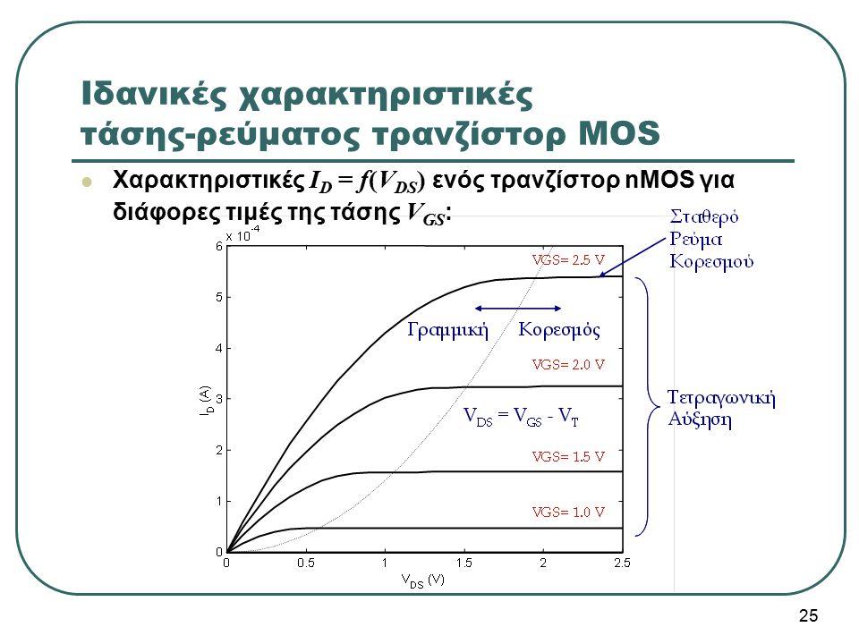 Ιδανικές χαρακτηριστικές τάσης-ρεύματος τρανζίστορ MOS