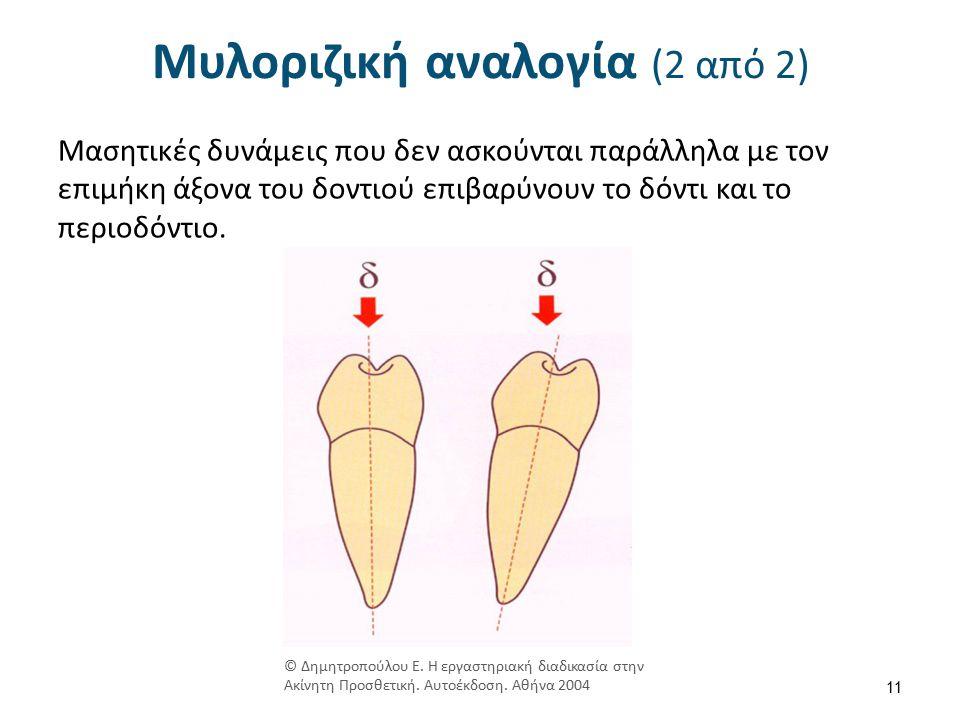 Φορά ένθεσης (1 από 2) © Τσούτσος Α, Ανδριτσάκης Δ.