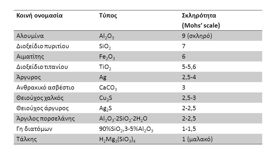 Κοινή ονομασία Τύπος. Σκληρότητα. (Mohs' scale) Αλουμίνα. Al2O3. 9 (σκληρό) Διοξείδιο πυριτίου.
