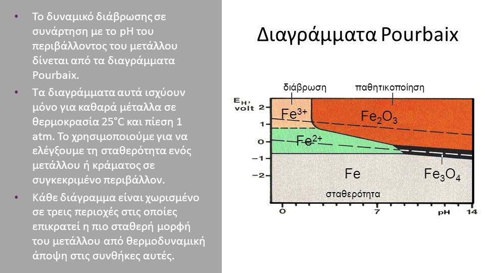 Διαγράμματα Pourbaix Fe3+ Fe2+ Fe Fe2Ο3 Fe3Ο4