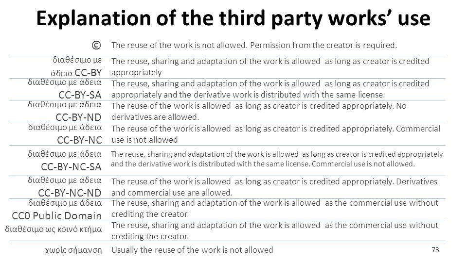 Explanation of the third party works' use