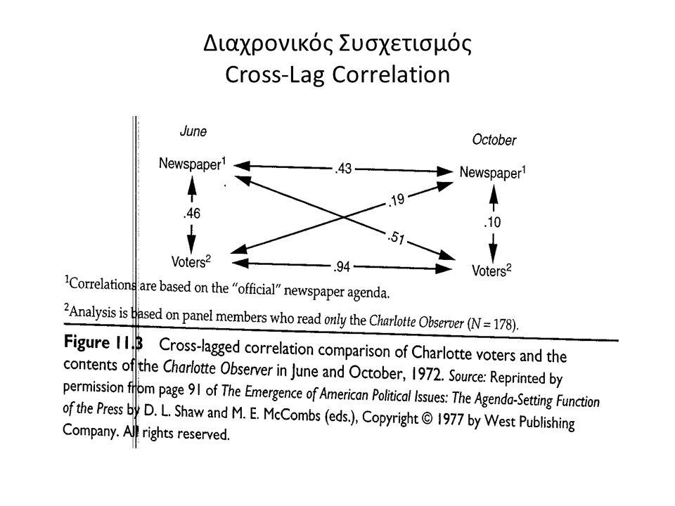 Διαχρονικός Συσχετισμός Cross-Lag Correlation