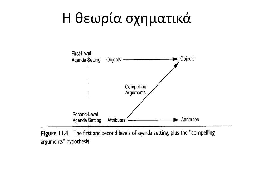 Η θεωρία σχηματικά