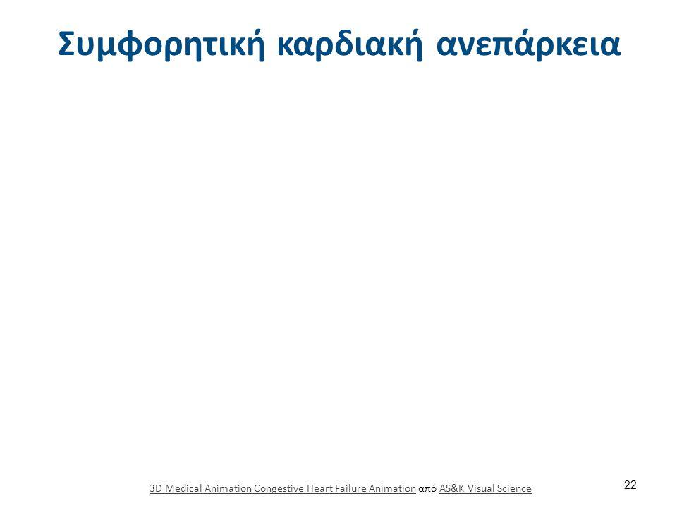 Κατάταξη ΚΑ κατα ΝΥΗΑ (New Υork Ηeart Αssociation)