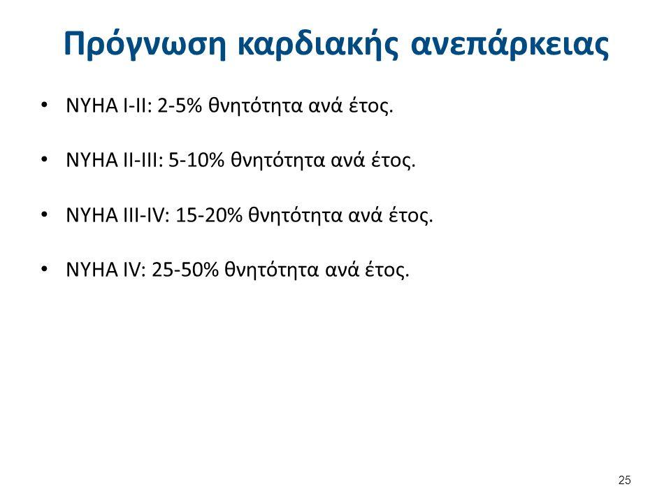 Κλινικές εκδηλώσεις της ΚΑ (1 από 3)