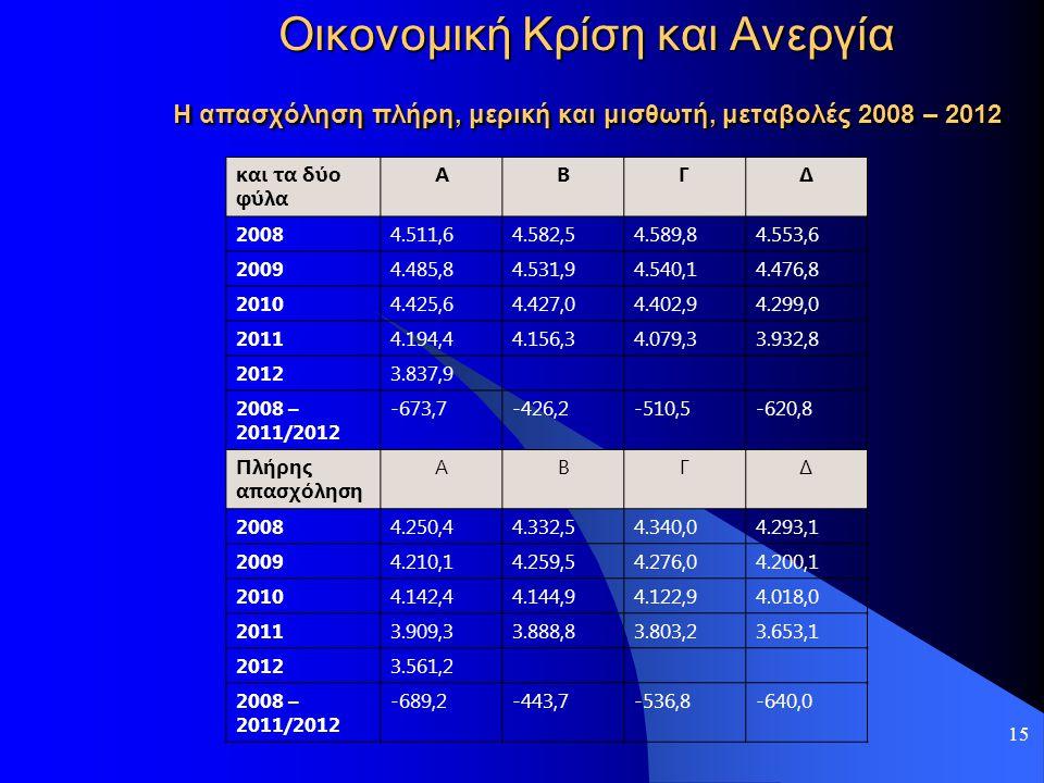 Οικονομική Κρίση και Ανεργία Η απασχόληση πλήρη, μερική και μισθωτή, μεταβολές 2008 – 2012