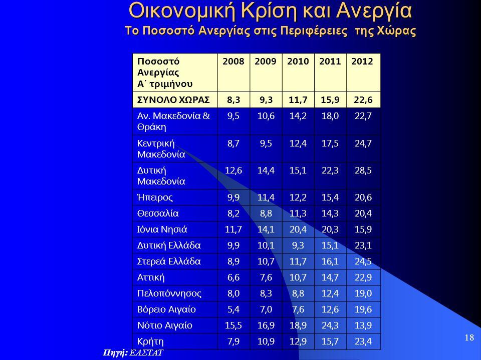 Οικονομική Κρίση και Ανεργία Το Ποσοστό Ανεργίας στις Περιφέρειες της Χώρας