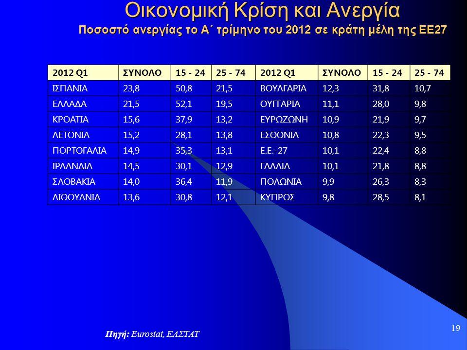 Οικονομική Κρίση και Ανεργία Ποσοστό ανεργίας το Α΄ τρίμηνο του 2012 σε κράτη μέλη της ΕΕ27