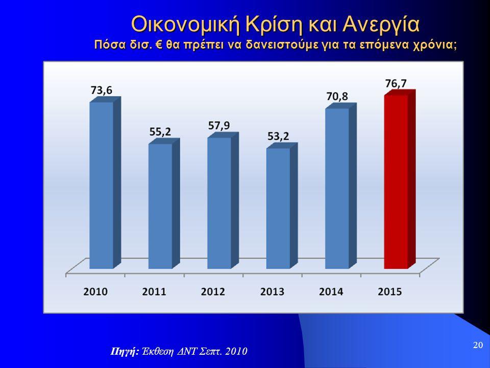 Οικονομική Κρίση και Ανεργία Πόσα δισ