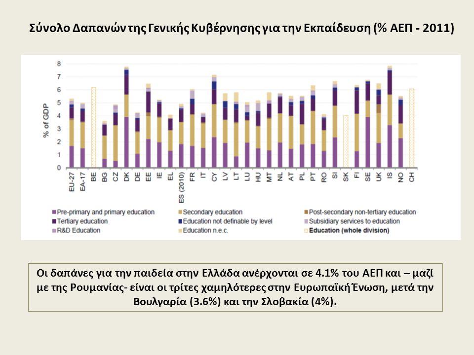 Σύνολο Δαπανών της Γενικής Κυβέρνησης για την Εκπαίδευση (% ΑΕΠ - 2011)