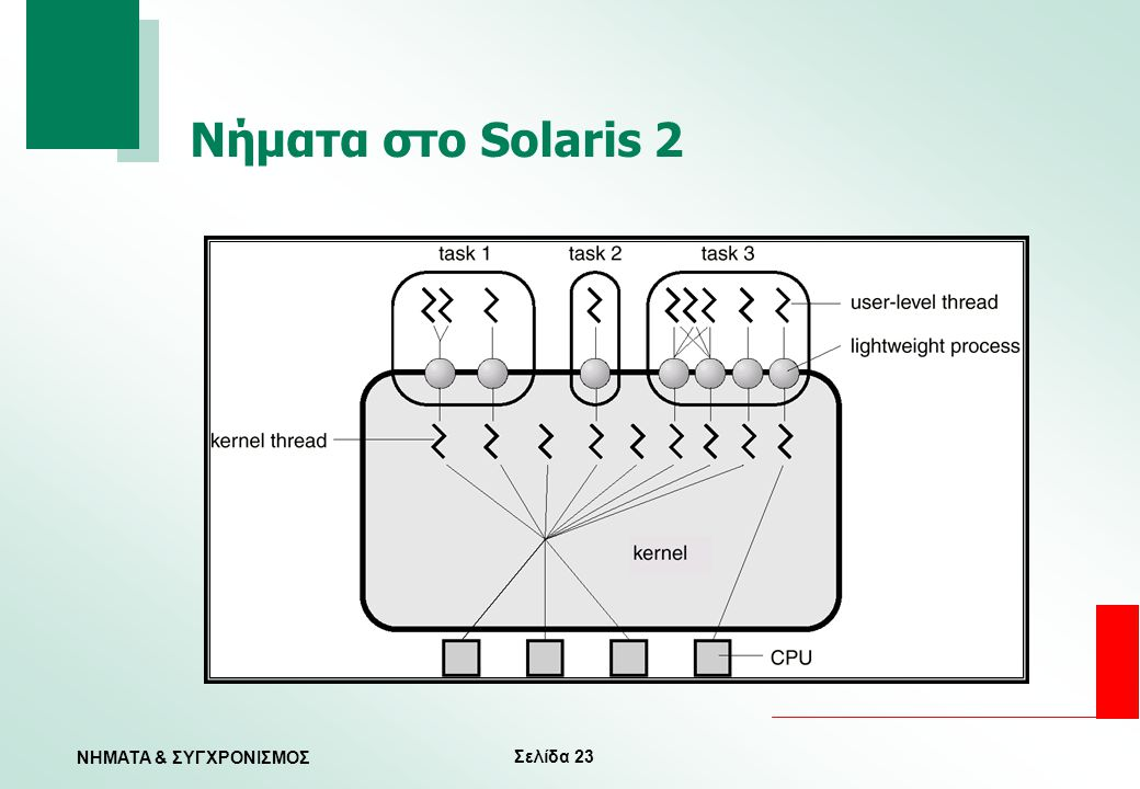 Νήματα στο Solaris 2