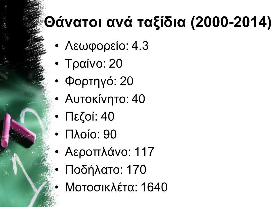Θάνατοι ανά ταξίδια (2000-2014)