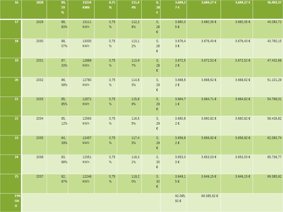 16 2028. 89,59% 13224 KWh. 0,75% 111,44% 0,28 € 3.684,27 € 36.403,37. 17. 2029. 88,83% 13111 KWh.