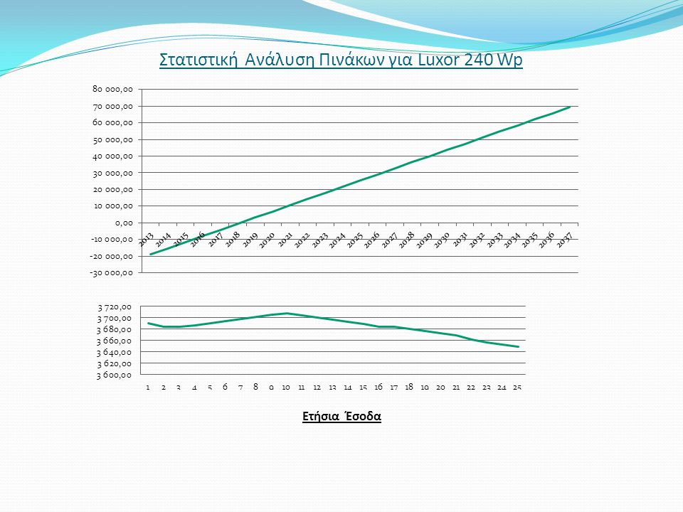 Στατιστική Ανάλυση Πινάκων για Luxor 240 Wp