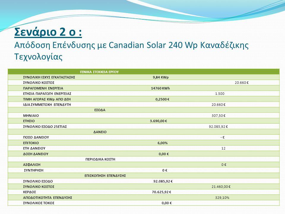 Σενάριο 2 ο : Απόδοση Επένδυσης με Canadian Solar 240 Wp Καναδέζικης Τεχνολογίας