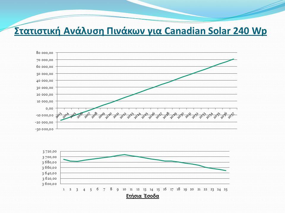 Στατιστική Ανάλυση Πινάκων για Canadian Solar 240 Wp