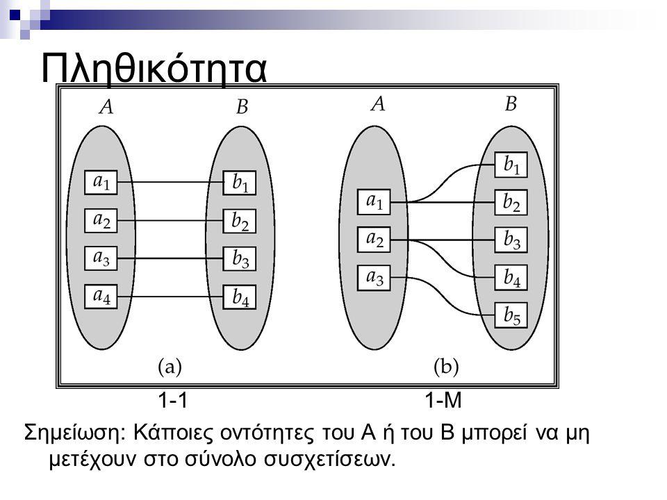Πληθικότητα 1-1 1-Μ.