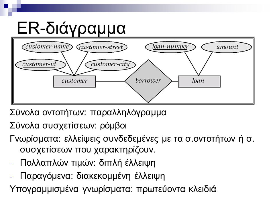 ER-διάγραμμα Σύνολα οντοτήτων: παραλληλόγραμμα