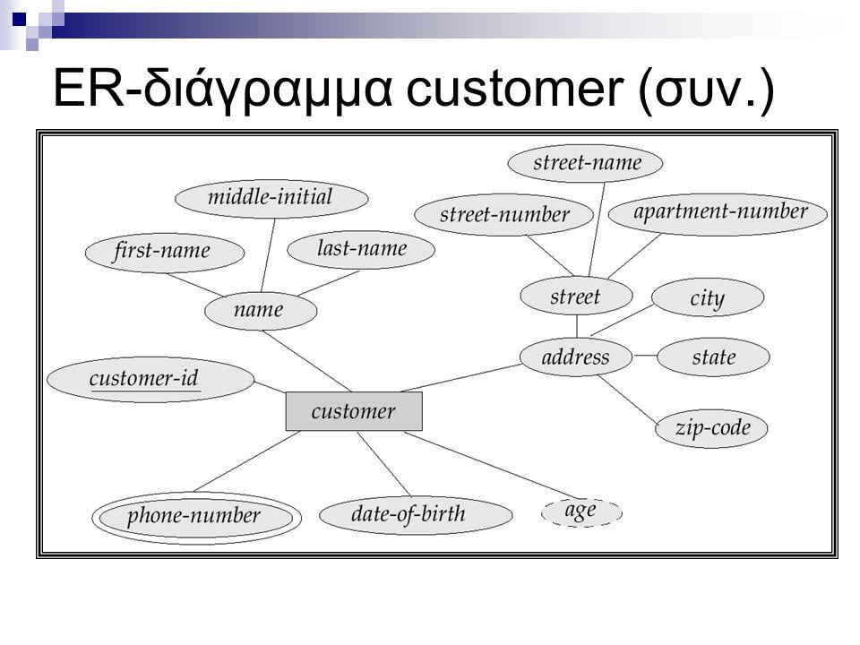 ER-διάγραμμα customer (συν.)