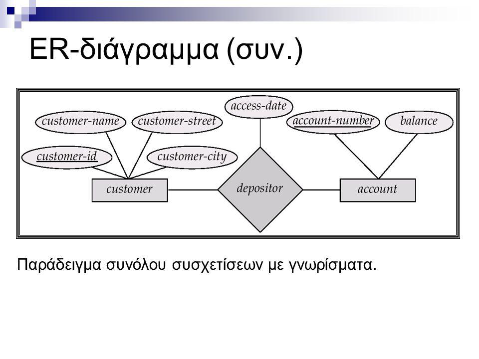 ER-διάγραμμα (συν.) Παράδειγμα συνόλου συσχετίσεων με γνωρίσματα.