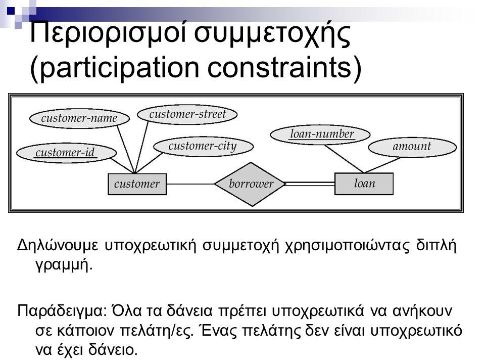 Περιορισμοί συμμετοχής (participation constraints)