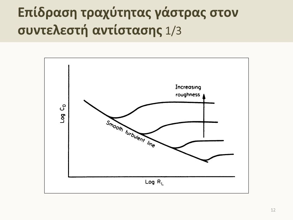 Επίδραση τραχύτητας γάστρας στον συντελεστή αντίστασης 2/3