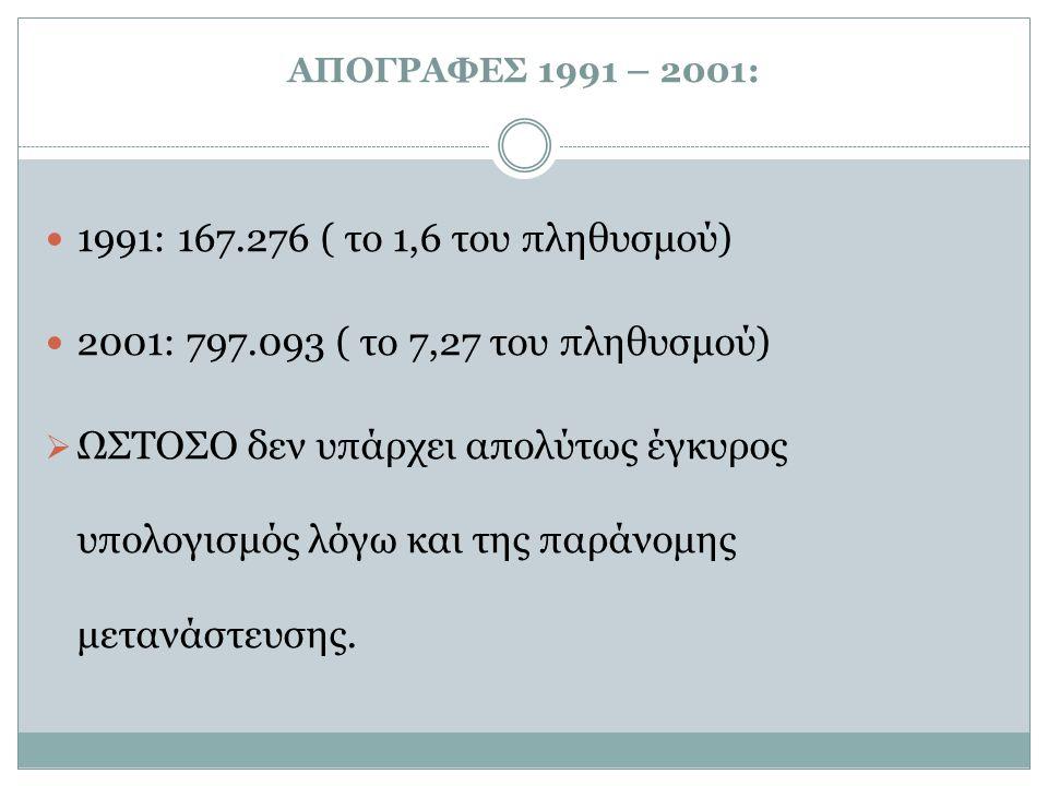 ΑΠΟΓΡΑΦΕΣ 1991 – 2001: 1991: 167.276 ( το 1,6 του πληθυσμού) 2001: 797.093 ( το 7,27 του πληθυσμού)