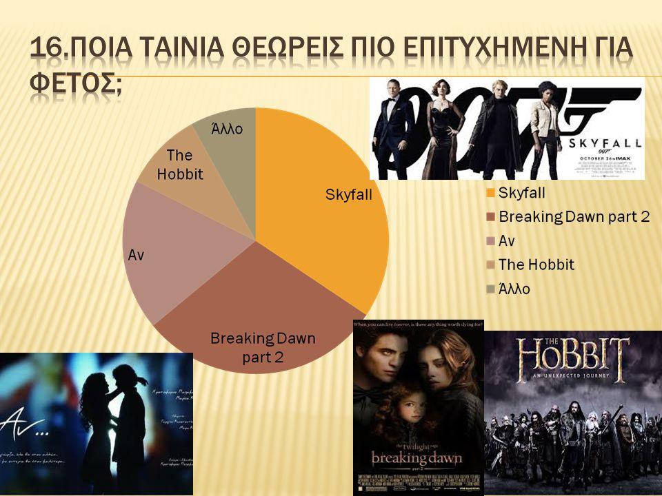 16.Ποια ταινια θεωρεισ πιο επιτυχημενη για φετοσ;