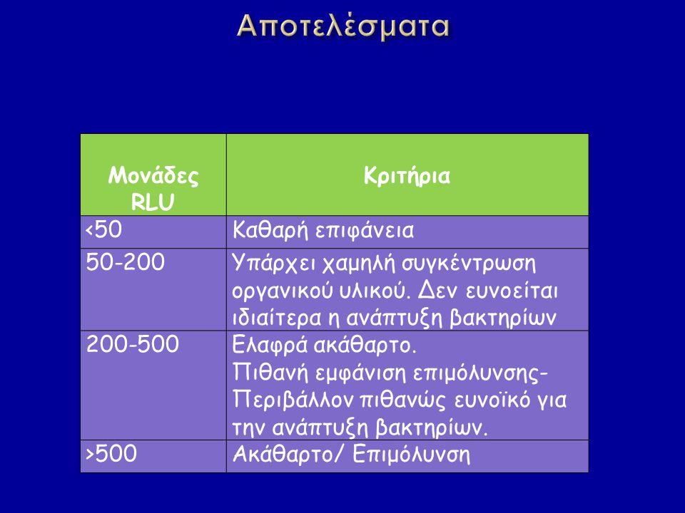 Αποτελέσματα Μονάδες RLU Κριτήρια <50 Καθαρή επιφάνεια 50-200