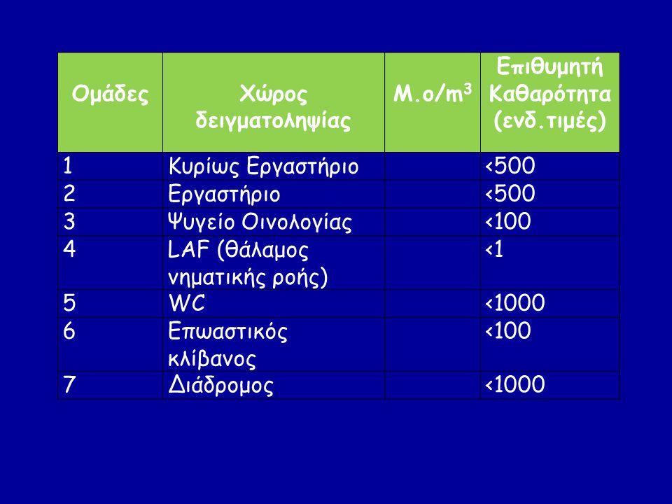 Ομάδες Χώρος δειγματοληψίας. Μ.ο/m3. Επιθυμητή Καθαρότητα. (ενδ.τιμές) 1. Κυρίως Εργαστήριο. <500.