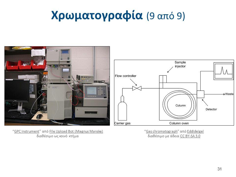 Εφαρμογή: Διαχωρισμός συστατικών μελανιού με Χρωματογραφία (1 από 2)