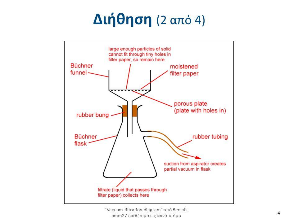 Διήθηση (3 από 4) Είναι μέθοδος διαχωρισμού στερών από υγρά.
