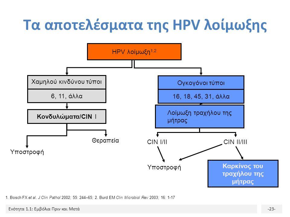 Τα αποτελέσματα της HPV λοίμωξης